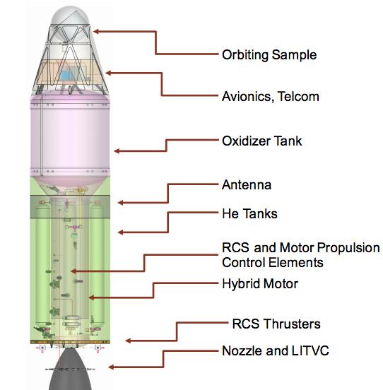 Partes del MAV (NASA/JPL).