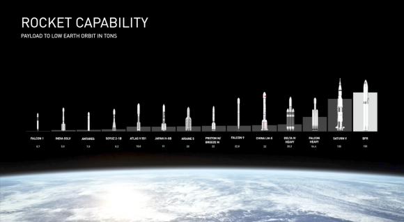 Capacidad de carga de distintos lanzadores (SpaceX).