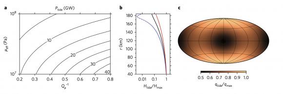 Fricción de marea en el núcleo poroso de Encélado saturado con agua. En c) vemos la distribución espacial del flujo de calor (Choblet et al.).