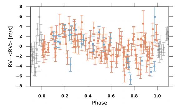 Esto es lo que sabemos de Ross 128 b: señal de velocidad radial de Ross 128 (Bonfils et al.).