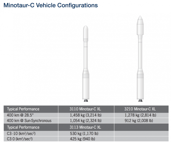 Versiones del Minotaur-C (Orbital ATK).
