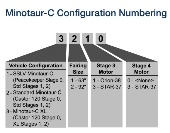 Código de numeración del Minotaur-C (Orbital ATK).