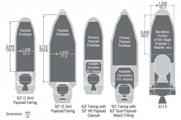 Cofias empleadas con el Minotaur-C (Orbital ATK).