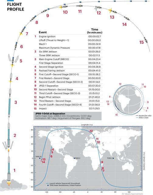 Fases del lanzamiento (ULA).