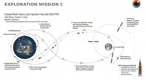 Misión EM-2 de 2023 (NASA).