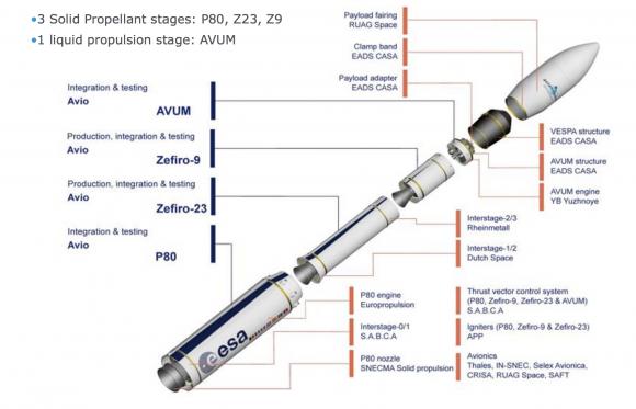 Cohete Vega (Arianespace).