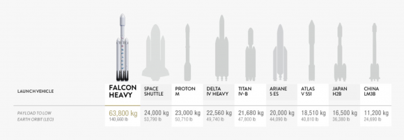 Características del Falcon Heavy comparadas con otros lanzadores (SpaceX).