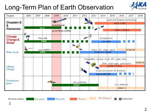 Satélites de observación de la Tierra (JAXA).