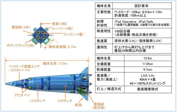 Prototipo de cohete reutilizable japonés RV-X (Mochizuki et al.).