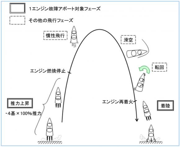 Trayectoria balística del RV-X (Mochizuki et al.).