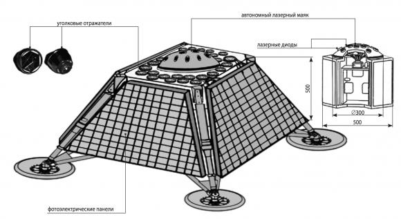 Esquema de estación lunar de navegación con láseres de diodo y retrorreflectores láseres (NPO Lávochkin).