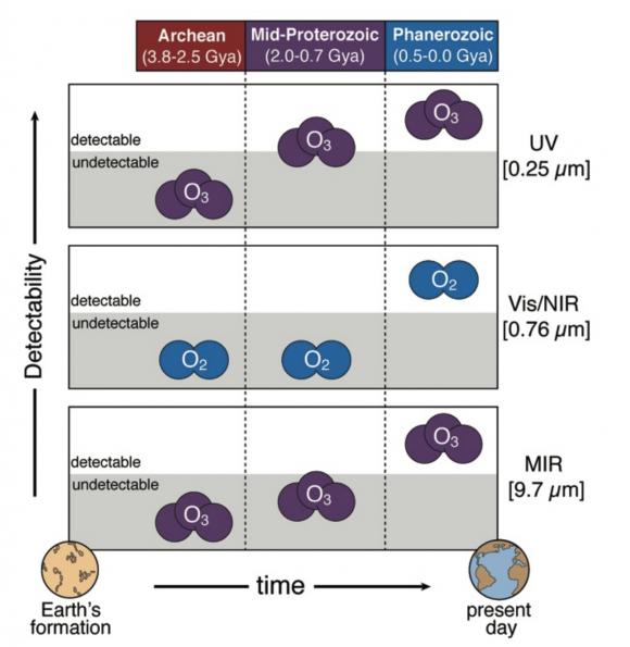 Facilidad de detección del oxígeno y el ozono en distintas épocas de la Tierra y en el ultravioleta, visible e infrarrojo (Schwieterman et al.).