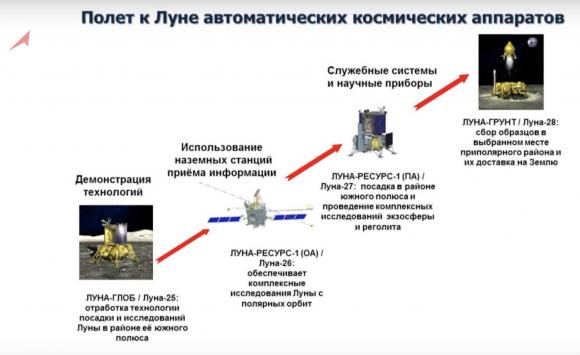 Futuras sondas lunares rusas (RKK Energía).