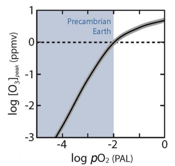 Dependencia entre la concentración de ozono y oxígeno ().