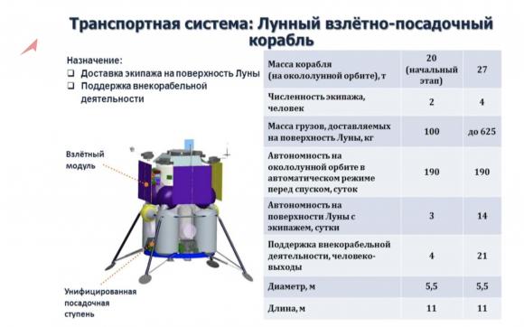 Diseño del módulo lunar ruso (RKK Energía).