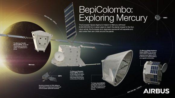 Sonda BepiColombo para el estudio de Mercurio (ESA).