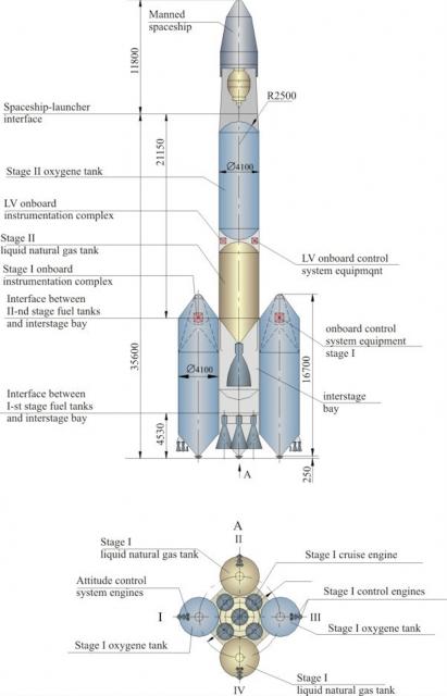 Cohete Rossiyanka con una primera etapa reutilizable ()