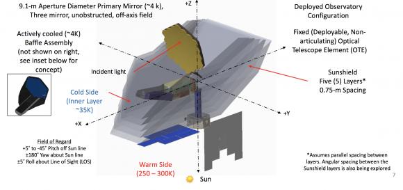 Elementos del telescopio Origins (NASA).