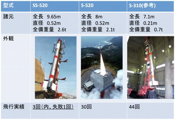 Cohetes sonda japoneses (JAXA).