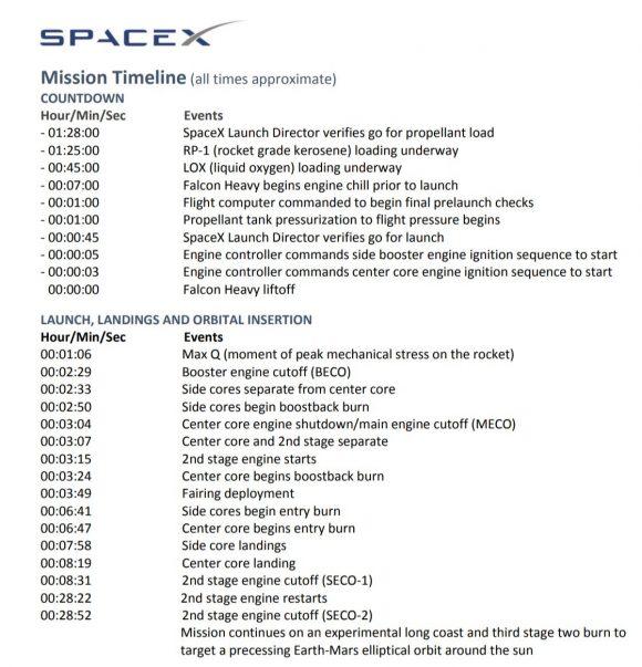 Secuencia de eventos de la misión (SpaceX).