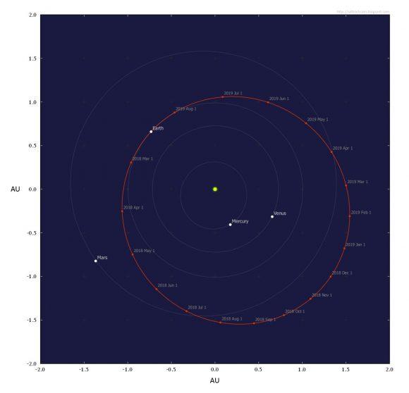Órbita del Tesla alrededor del Sol (Marco Langbroek).