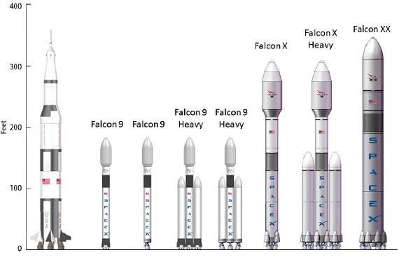 Los lanzadores de SpaceX según los planes de 2011 (SpaceX).