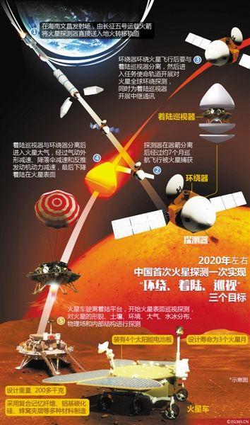Misión china a Marte de 2020 (NASA).
