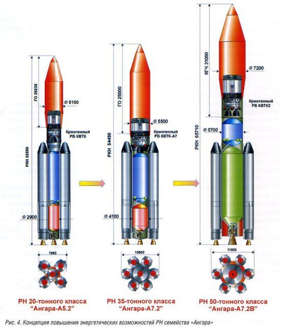 Angará A5 y dos versiones del A7 (Khrunichev).