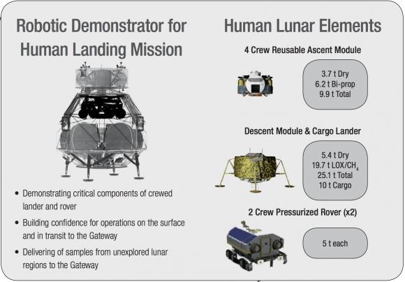 Módulo lunar reutilizable (ISECG).