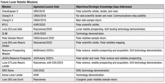 Próximas sondas lunares (ISECG).