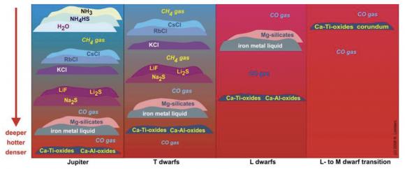 Nubes de diferentes tipos de exoplanetas y enanas marrones (ESA).