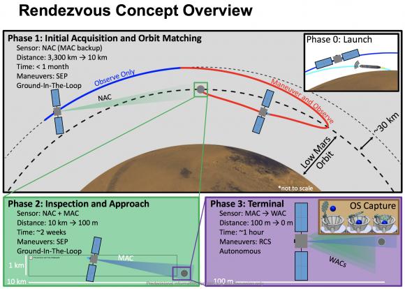 Secuencia de aproximación y captura de las muestras por la sonda SRO (NASA).