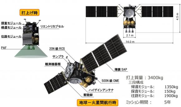 Sonda MMX japonesa para retorno de muestras de Fobos (JAXA).