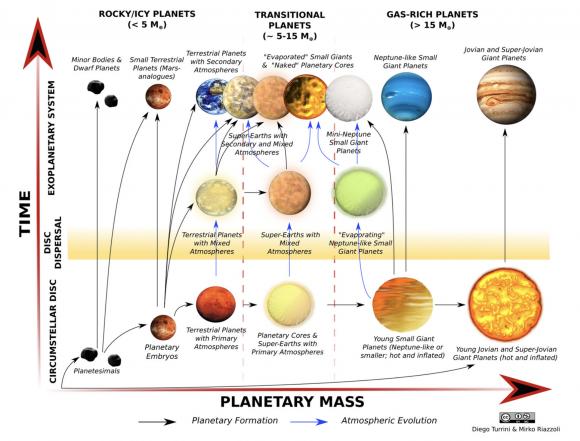 El zoo exoplanetario que estudiará ARIEL (ESA).