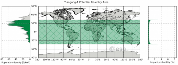 Zonas en las que puede caer la Tiangong 1 en función de la densidad de población y probabilidad  de caída (ESA).