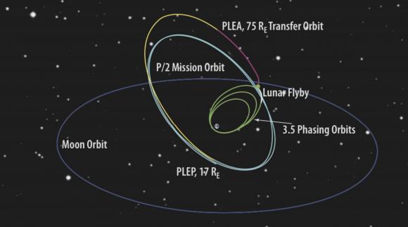 Otro detalle de la órbita de TESS (NASA).