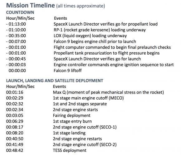 Fases del lanzamiento (SpaceX).