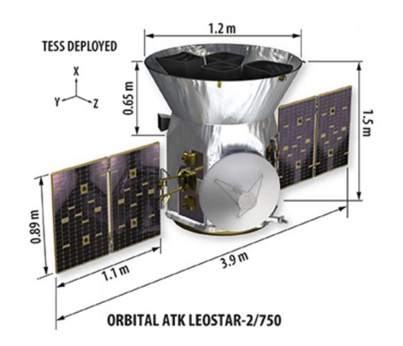 Dimensiones de TESS (NASA).