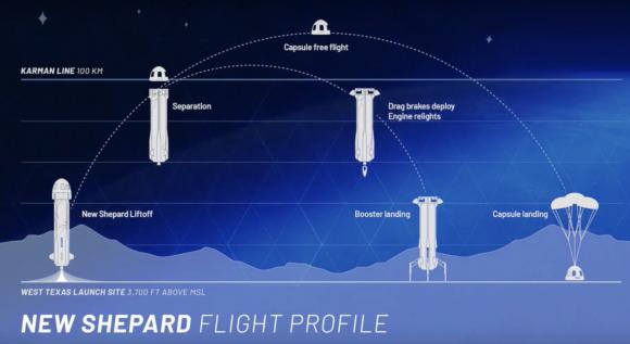 Fases en el lanzamiento del New Shepard (Blue Origin).