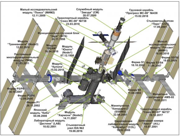 La ISS a principios de abril de 2018 (TsUP).