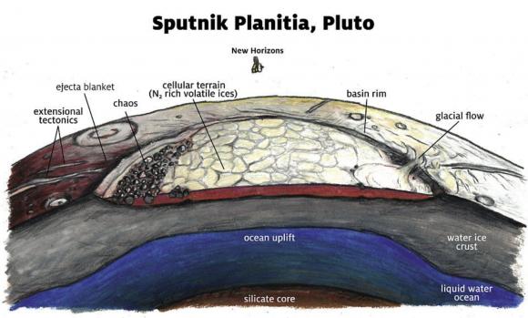 Modelo de Sputnik Planitia (James Tuttle Keane).