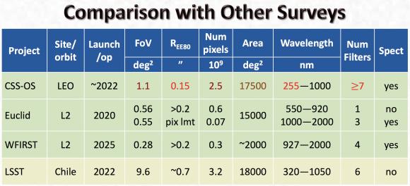 Prestaciones del Xuntian comparado con otros telescopios.