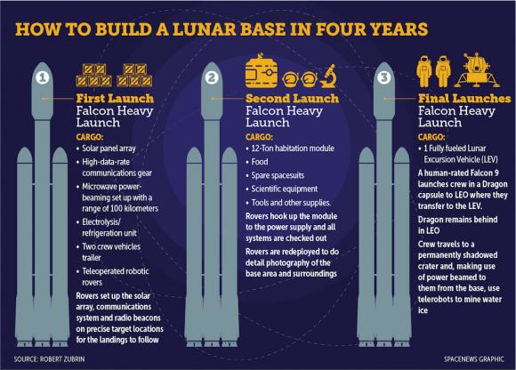 Plan Luna DIrecto de Zubrin (Robert Zubrin / Spacenews.com).