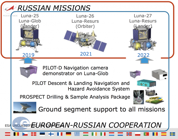 Participación europea en las sondas lunares rusas (ESA).
