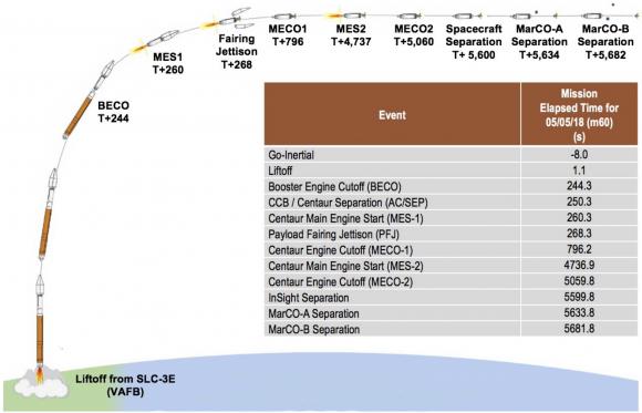Fases en el lanzamiento de InSight (NASA).
