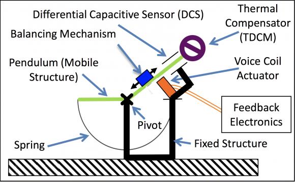 Detalle de los sensores VBB de SEIS (NASA).