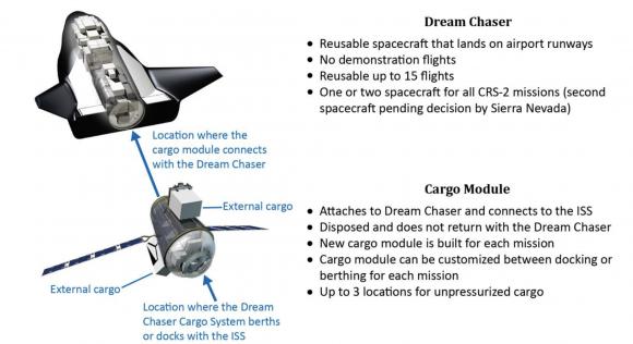 El Dream Chaser de carga del CRS-2 (NASA OIG).
