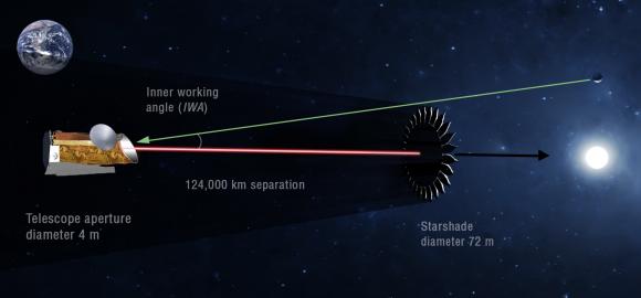 HabEx usaría el Starshade para analizar las atmósferas de exoplanetas (NASA).