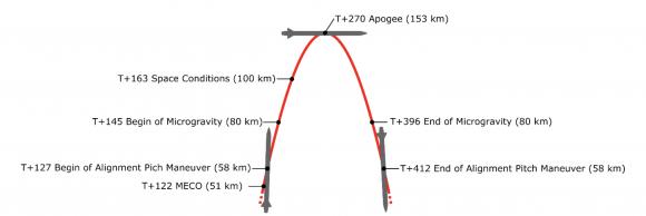 Fases de una misión típica (PLD Space).