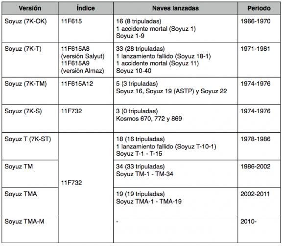 Misiones de las distintas versiones de la Soyuz.